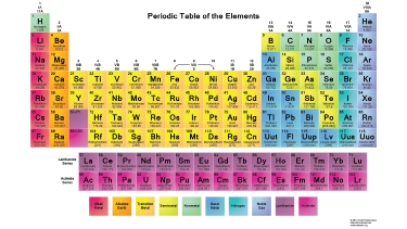 Chemical formula click here to learn how to read the table urtaz Choice Image